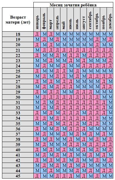 Таблица 3 – Древнекитайская