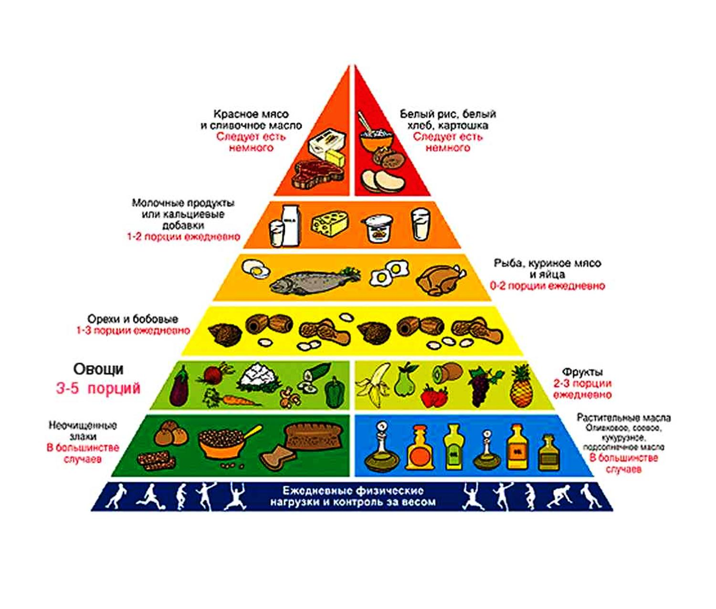повышенный холестерин пожилых