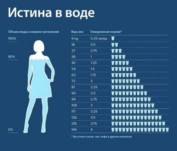 Сколько пить воды в день для похудения.