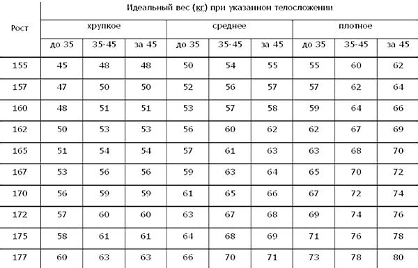 меню от диетолога алексея ковалькова